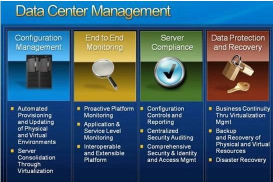 微软虚拟化:从数据中心到桌面的管理