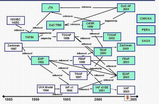 企业架构演进路径与几种主流框架比较
