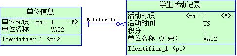 Mysql的设计与优化