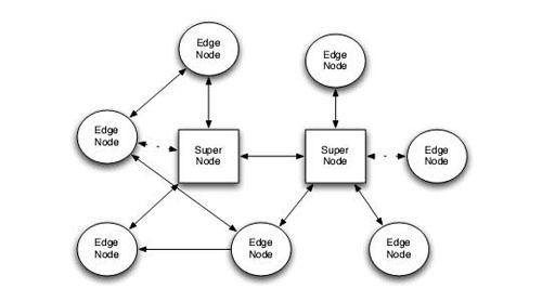 n2n-新一代开源p2p VPN - itoedr - itoedr的it学苑