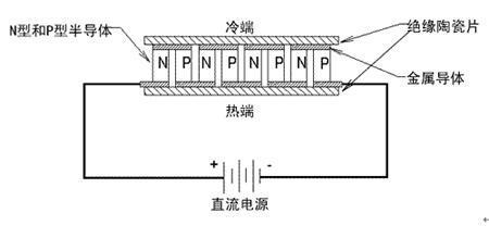 传统散热技术突破 半导体散热原理简介
