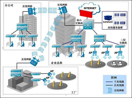 中型企业网络规划与设计方案指南