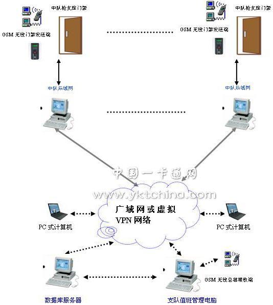 深圳市瑞晟实业有限公司RS-500GSM多功能门禁控制器根据GSM短信传输开发,不仅具备GSM通信模式,提供232接口,可灵活接入到局域网、广域网系统。并且两种传输模式可并存,相辅相成。其应用的特点,所有开门信息、关门信息、门关延时开始信息、门关延时关门信息、强行进入报警开始信息、强行进入报警结束信息、出门按键开门信息、关门信息、远程控制信息通过GSM或局域网(广域网)都有实时上传并保存,系统还具备自动转发短信的功能,或将报警区域短信内容自动转发到相应片区的管理人员手机上,以便对报警信息进行及时处理。