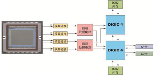 能够进行高速图像处理的双digic 4数字图像处理器