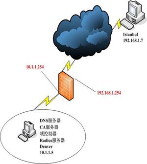 开发硬件防火墙的主要步骤:这里说的虽然是