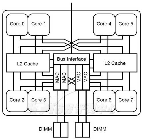 sparc64 viiifx结构示意图