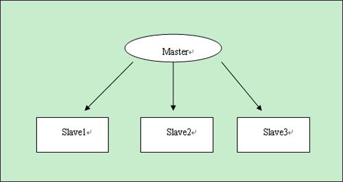 分类导航 计算机/互联网 程序设计&开发 其它 > mysql数据库优化总结