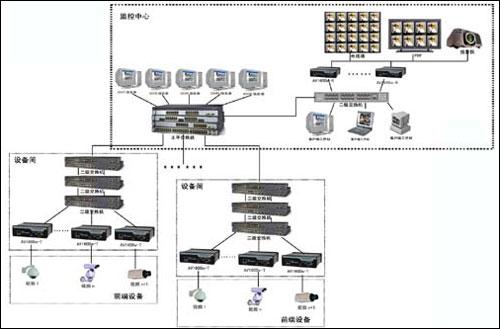 广州大学城网络视频监控系统解决方案