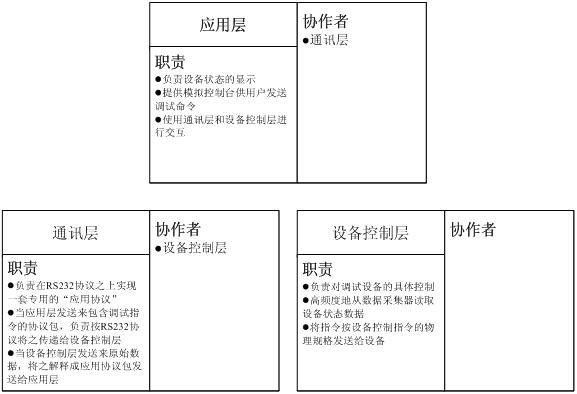 逻辑架构和物理架构在架构设计中的应用图片