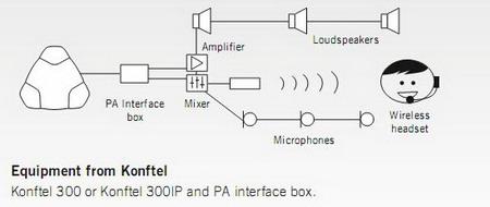 电话会议用户经常已有一套功能齐备并满意的扩声系统(例如调音台,功放