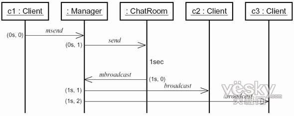 图三 消息模式的时序图
