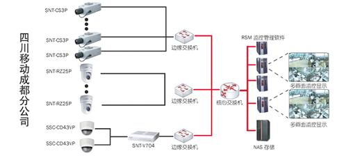 办公大楼视频监控系统应用案例