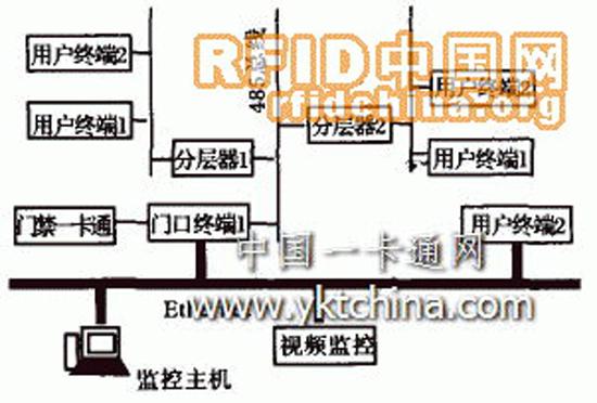 图1系统组成结构图