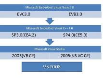 Windows Mobile 开发技术入门专题