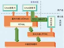 嵌入式Linux系统开发指南