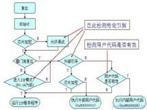 ARM开发入门指导
